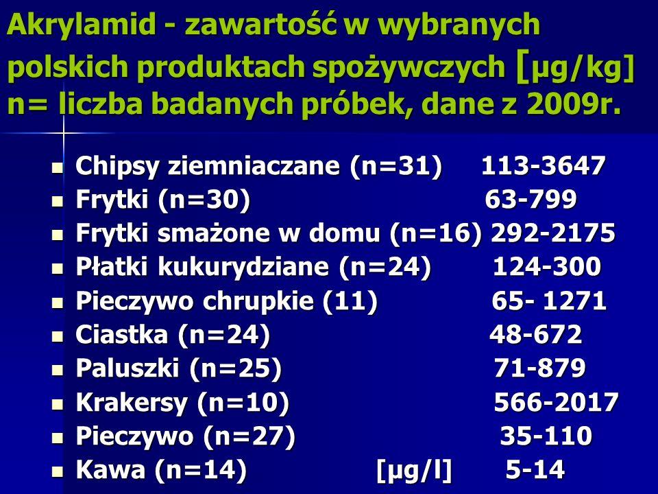 Akrylamid - zawartość w wybranych polskich produktach spożywczych [μg/kg] n= liczba badanych próbek, dane z 2009r.